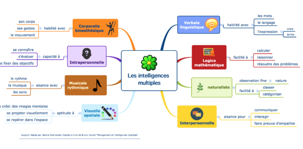 intelligences multiples gardner